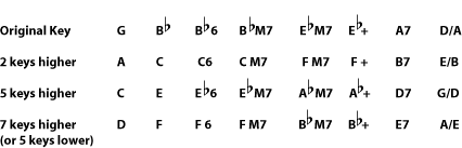 chord transposer chart